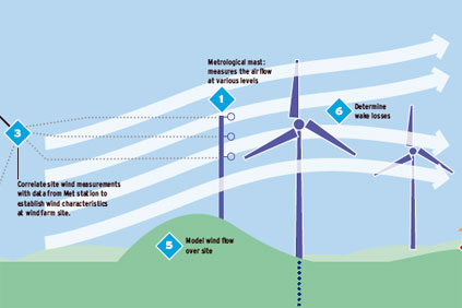 Pricing wind farms