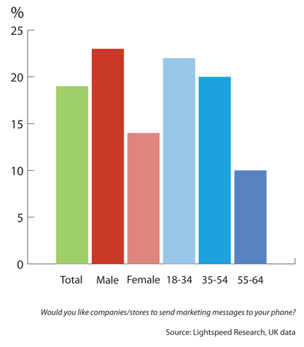 Proportion that would like companies/stores to send marketing messages to their phone