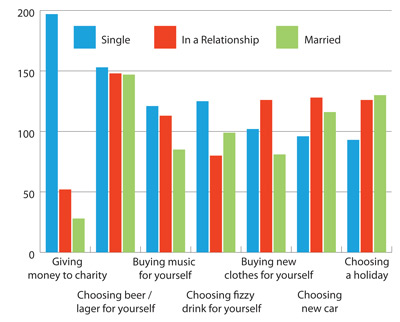 Top seven decisions by importance, by marital status