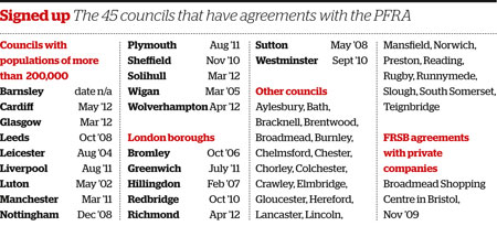 The councils that have agreements with the PFRA