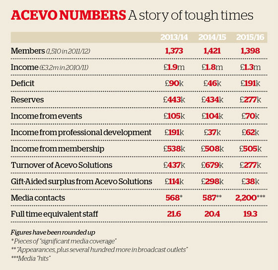 acevo numbers
