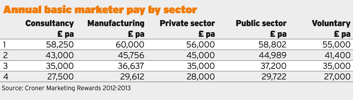 Pay by sector survey results