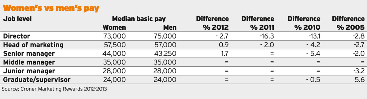Women's vs men's salary survey results