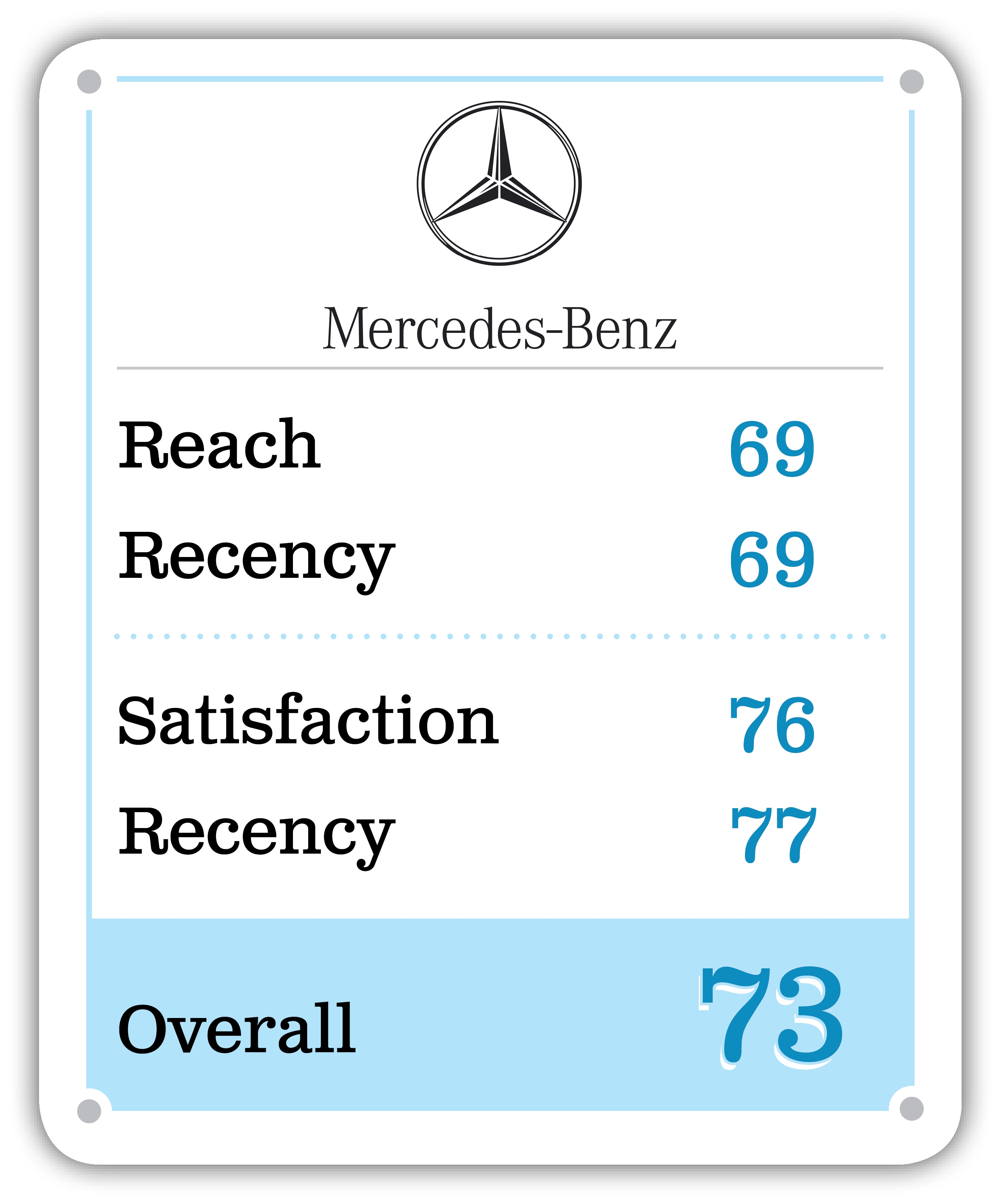 Mercedes-Benz score card. Reach: 69. Recency: 69. Satisfaction: 76. Recency: 77. Overall: 73.