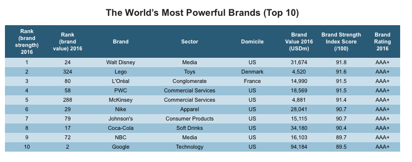 World's most powerful brands