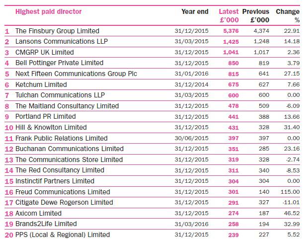 Directors pay 1