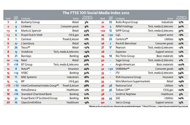 Social Media Index