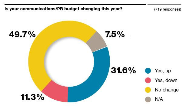 is your communications budget changing this year