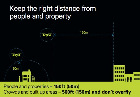 There are regulations about how close you can fly to people and property