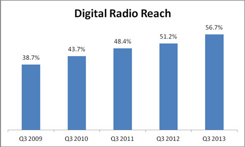 digital-radio-reach-560