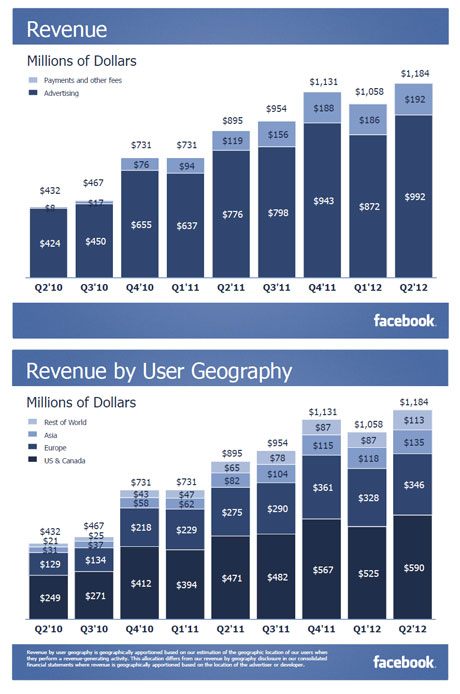 Facebook ad revenue growth slows to 28%