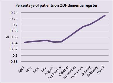 Rising rates of dementia patients