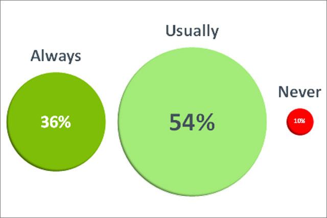 percentages 640