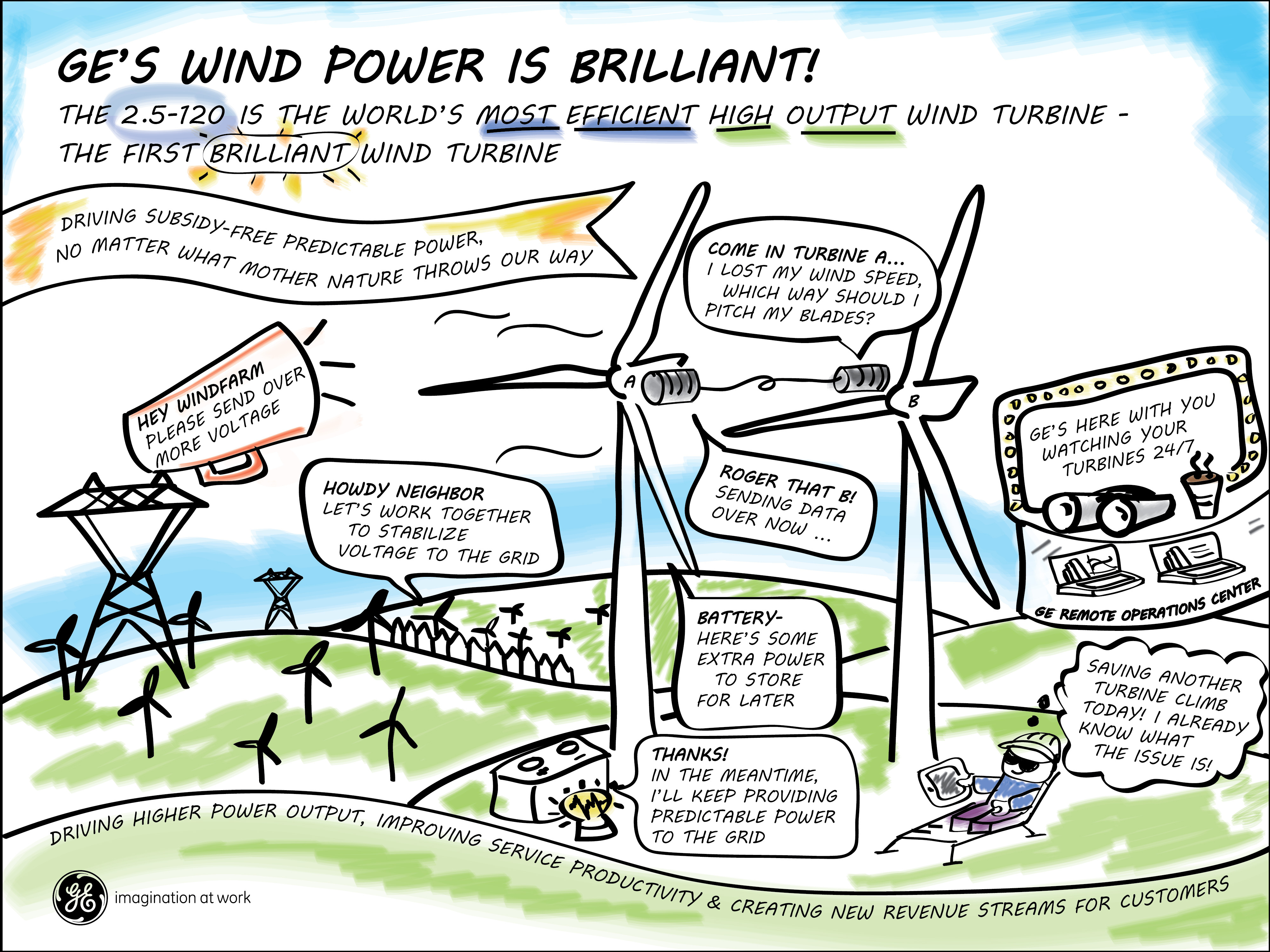 GE 2.5-120 Brilliant wind turbine