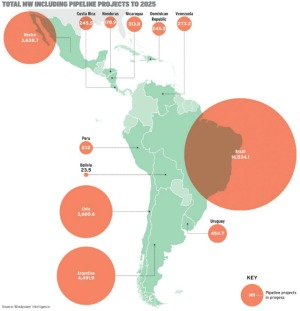 Latin America pipeline to 2025