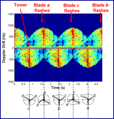 Doppler shift caused by the three blades