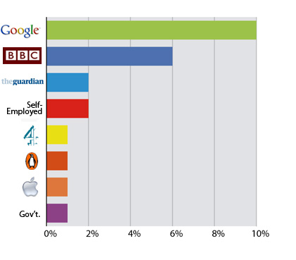 Media and marketing jobs satisfaction bar chart. Google: 10%; BBC: 6%; The Guardian: 2%; Channel 4: 2%; Penguin Books: 1%; Apple: 1%; and, The Government: 1%.