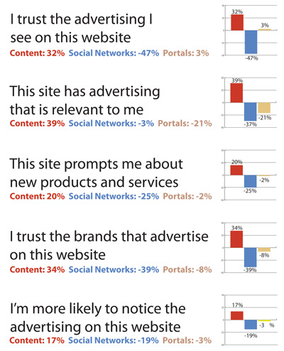 content websites perform particularly well for advertisers in terms of perceptions