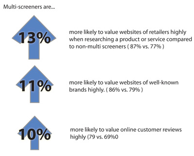 What websites do multi-screeners consider important