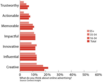 Attitudes to online ads chart