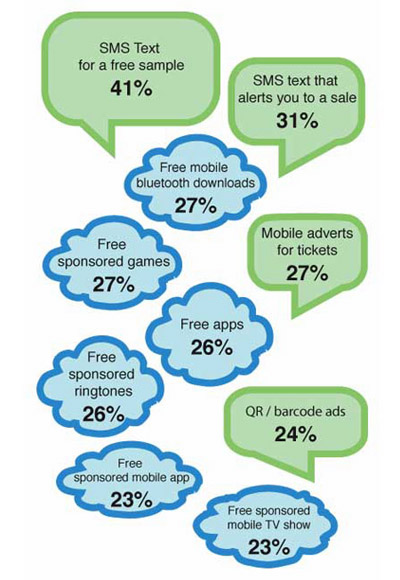 Mobile advertising and marketing: Consumers are open to contact from brands