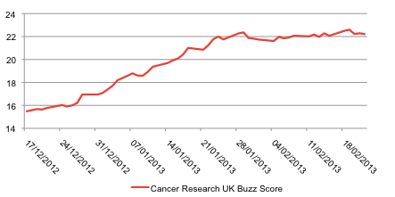 Cancer Research UK and Macmillan Cancer Support Buzz Score, 17 December 2012 to 22 February 2013
