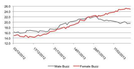 Cancer Research UK Male and Female Buzz Scores, 3 December 2012 to 22 February 2013