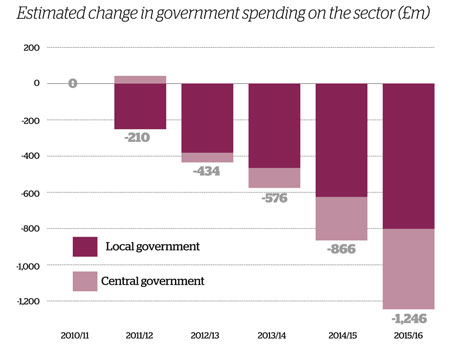 Estimated change in government spending on the sector (£m)