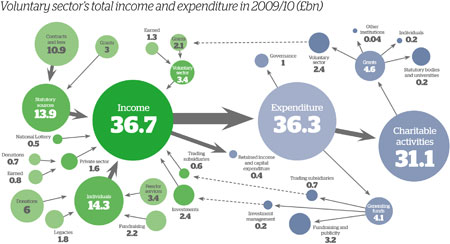 Voluntary sector's total income and expenditure in 2009/10 (£bn)