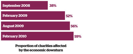 Proportion of charities affected by the economic downturn