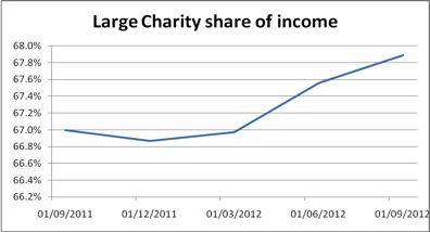 Large charity share of income