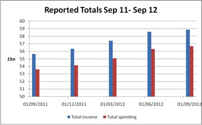 Reported totals Sept 11 - Sept 12