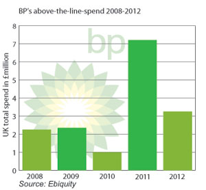 BP's above-the-line spend 2008-2012