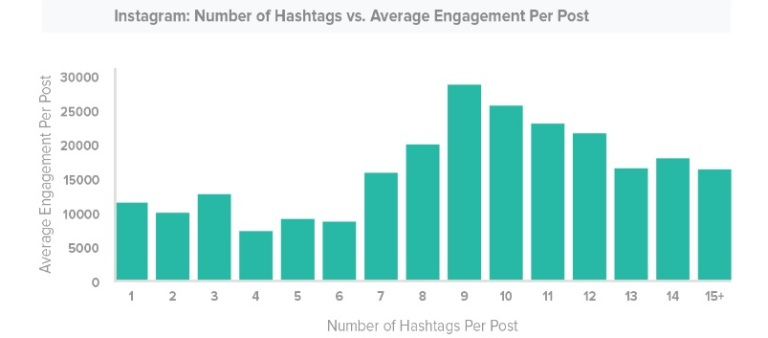 How many hashtags should you use on social media posts?